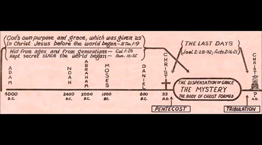 Bible Study Illustration Chart 2 - Pastor David