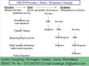 M2346 OECD pressure System Designing 919898368188M2346 OECD pressure System Designing 919898368188